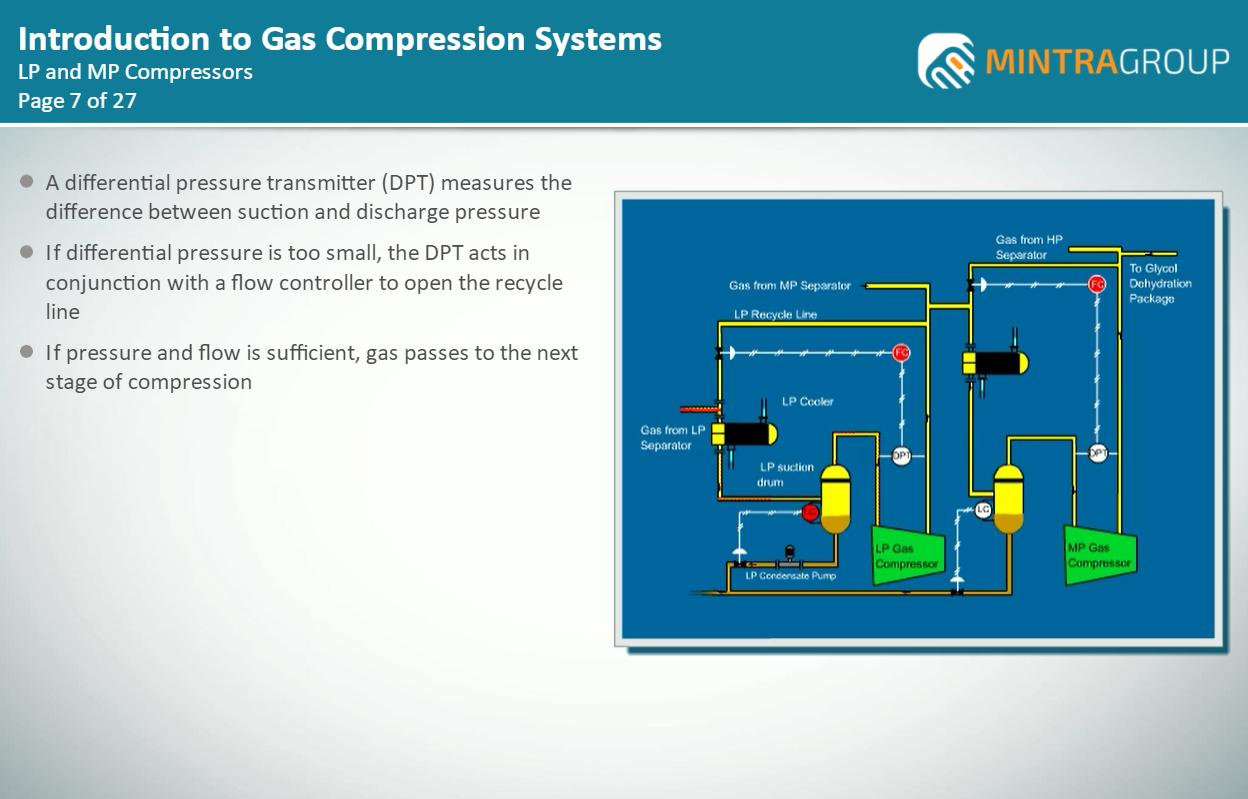 Compressors and Compression technology Training