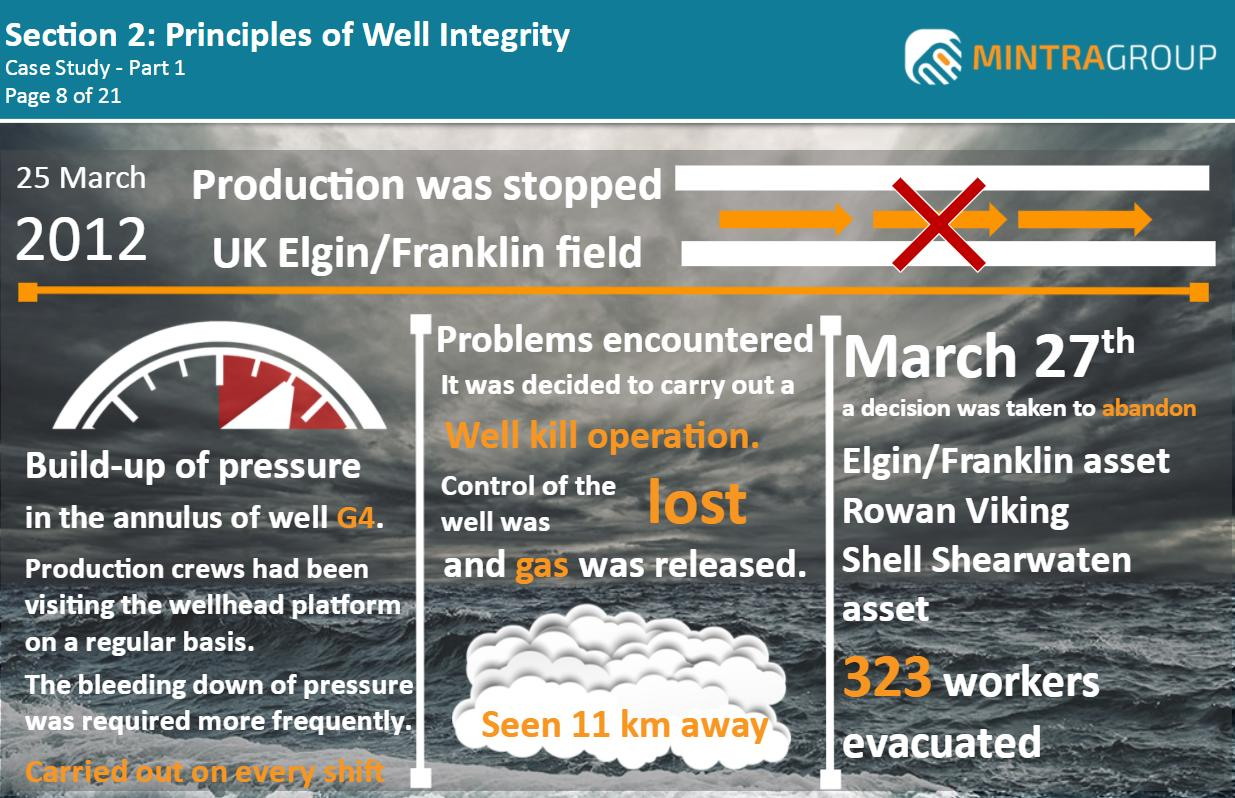 Principles of Well Integrity Training