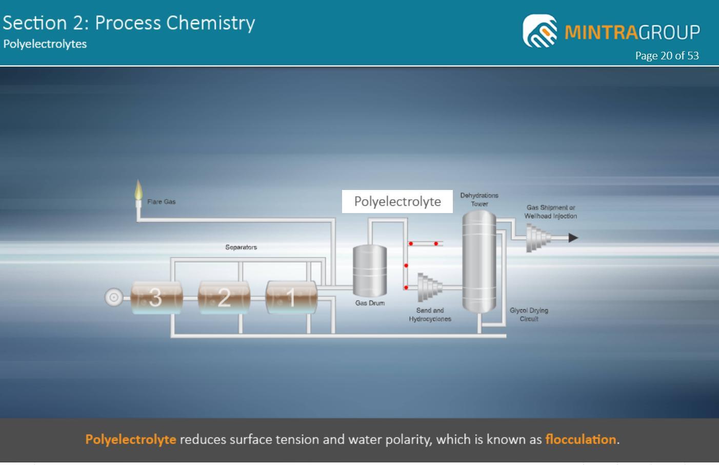 Process Chemistry Training 4