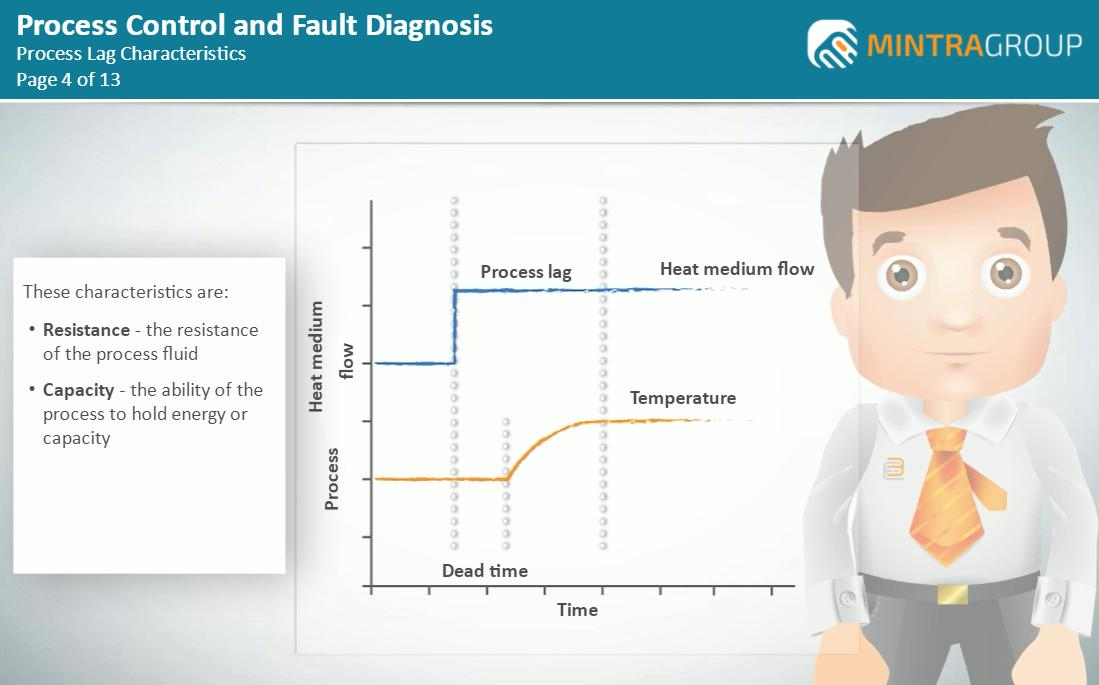 Process Control and Fault Diagnosis Training