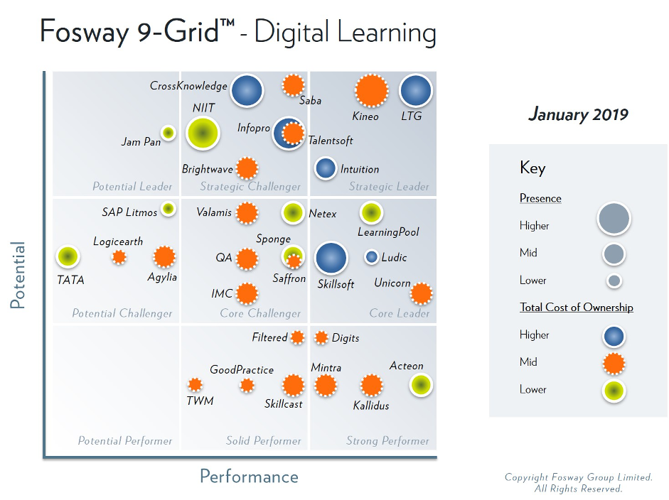A Strong Start for MINTRA GROUP in Digital Learning Fosway Grid Image 2